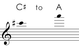 View The Interactive Altissimo Register Clarinet Fingering Chart